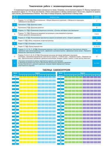 таблица ответов на билеты пдд 2013 cd фото